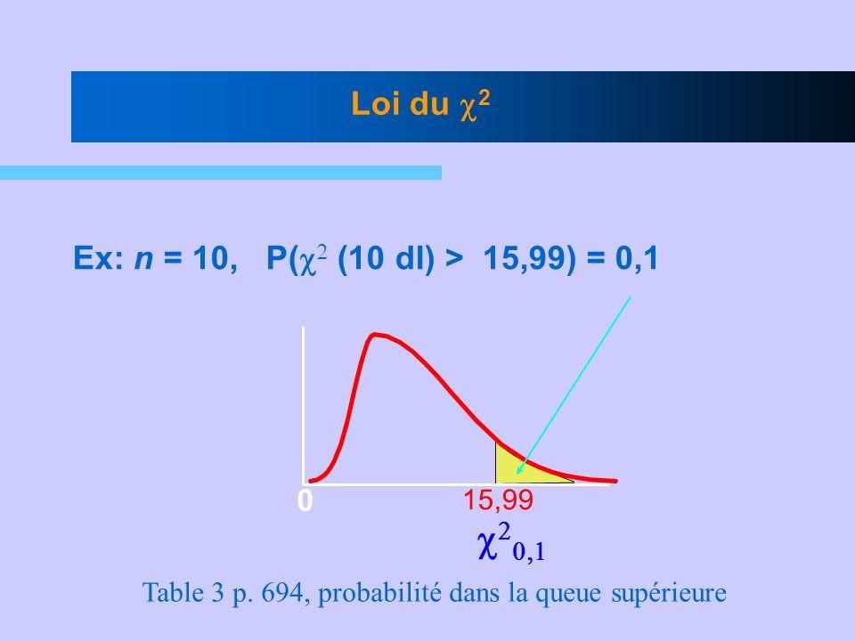 Table 3 p. 694, probabilité dans la queue supérieure