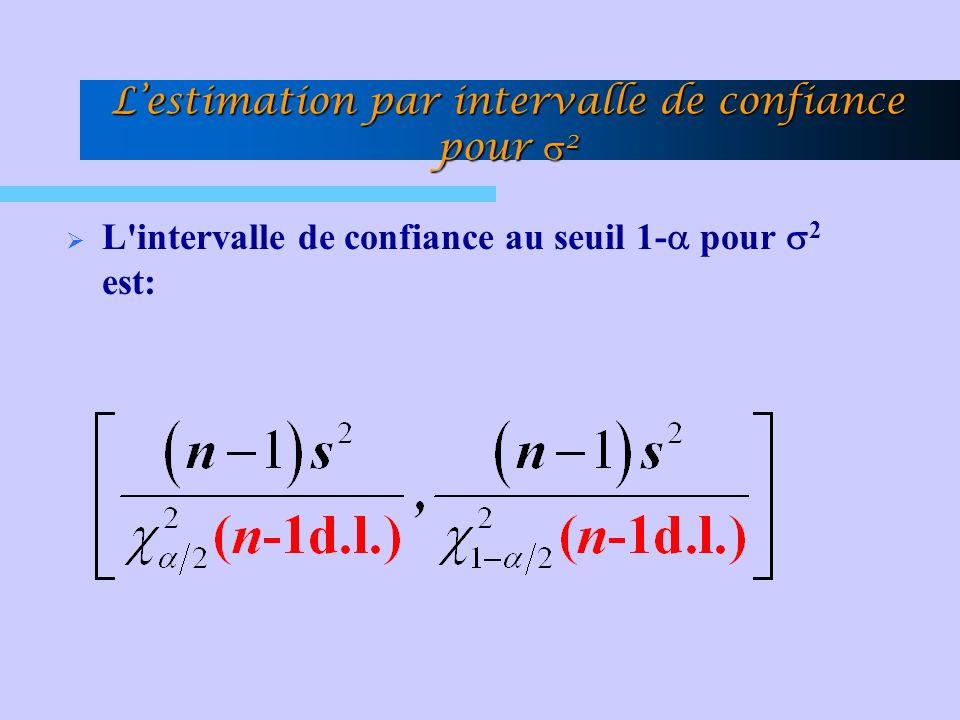L'estimation par intervalle de confiance pour s2
