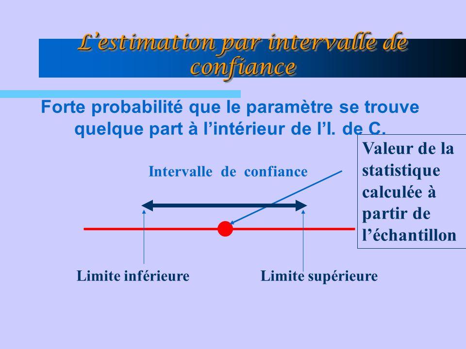 L'estimation par intervalle de confiance