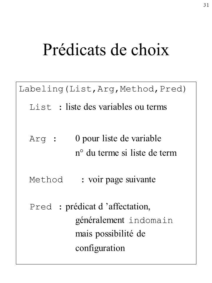 Prédicats de choix List : liste des variables ou terms