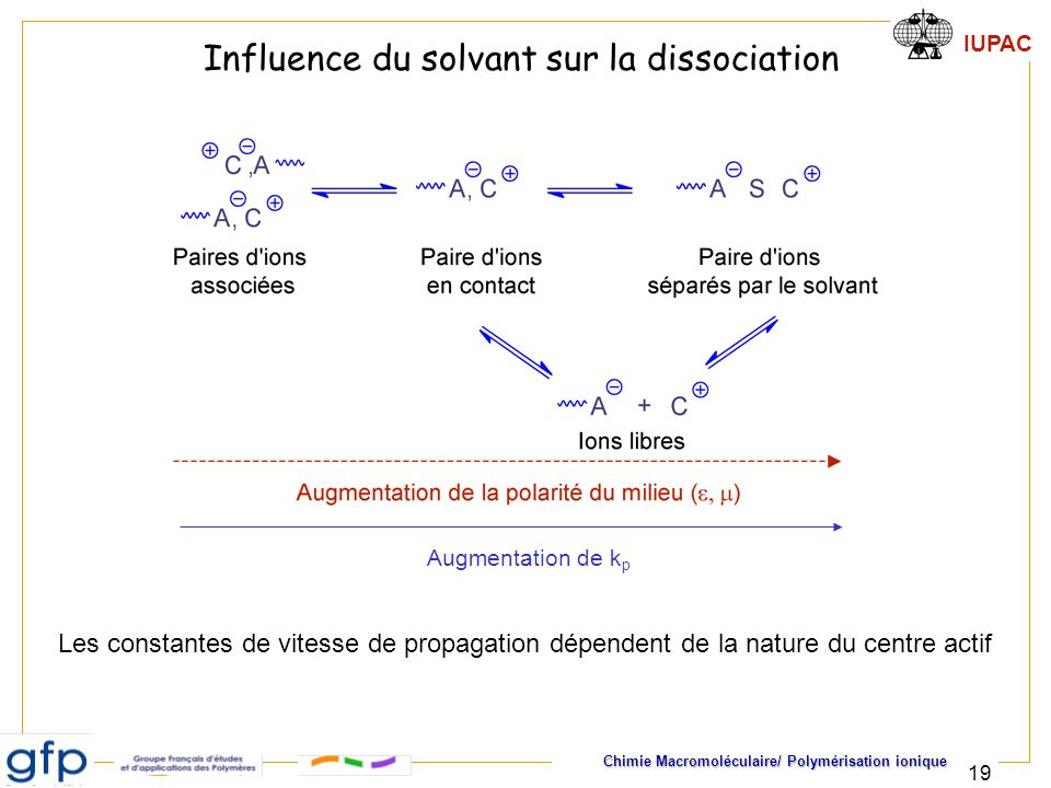 Influence du solvant sur la dissociation