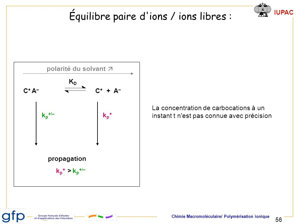Équilibre paire d ions / ions libres :