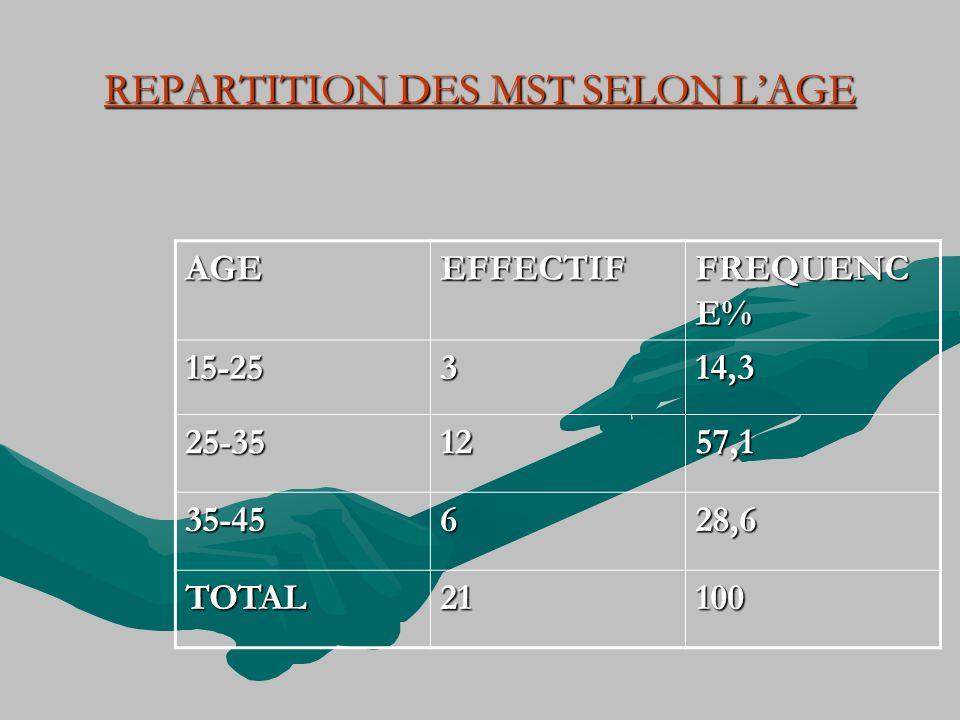 REPARTITION DES MST SELON L'AGE