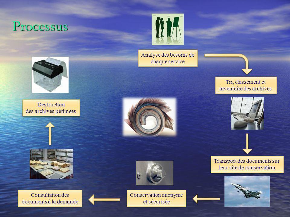 Processus Analyse des besoins de chaque service