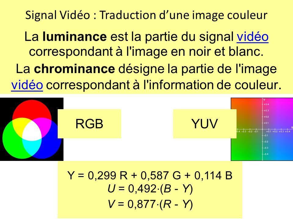 Signal Vidéo : Traduction d'une image couleur