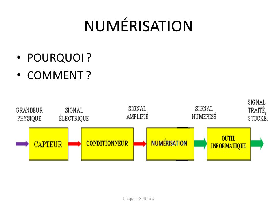 NUMÉRISATION POURQUOI COMMENT Jacques Guittard