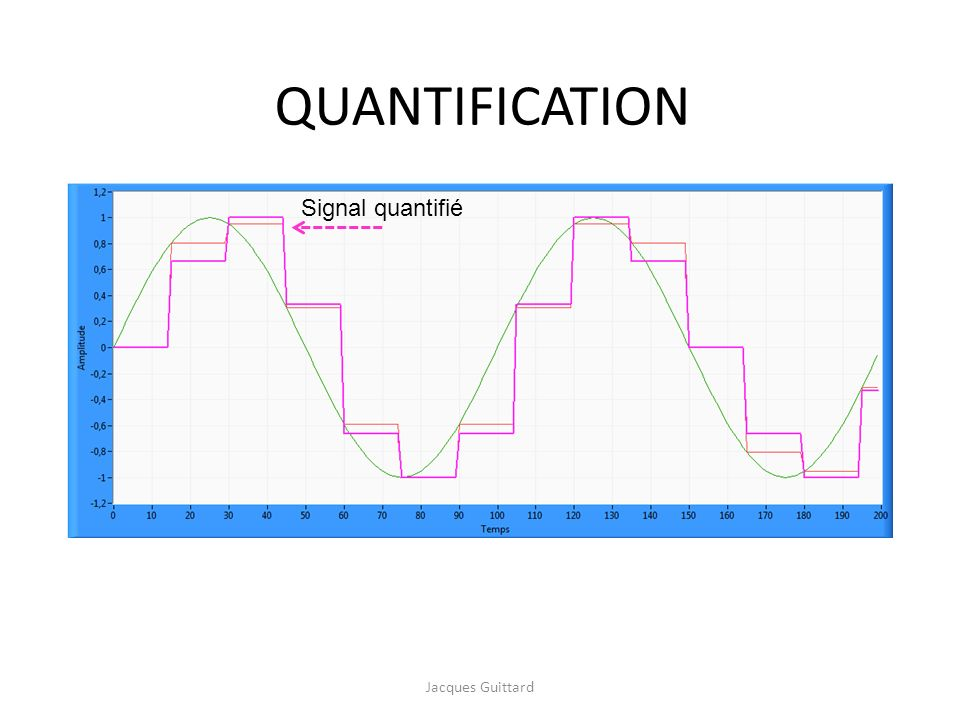 QUANTIFICATION Signal quantifié Jacques Guittard