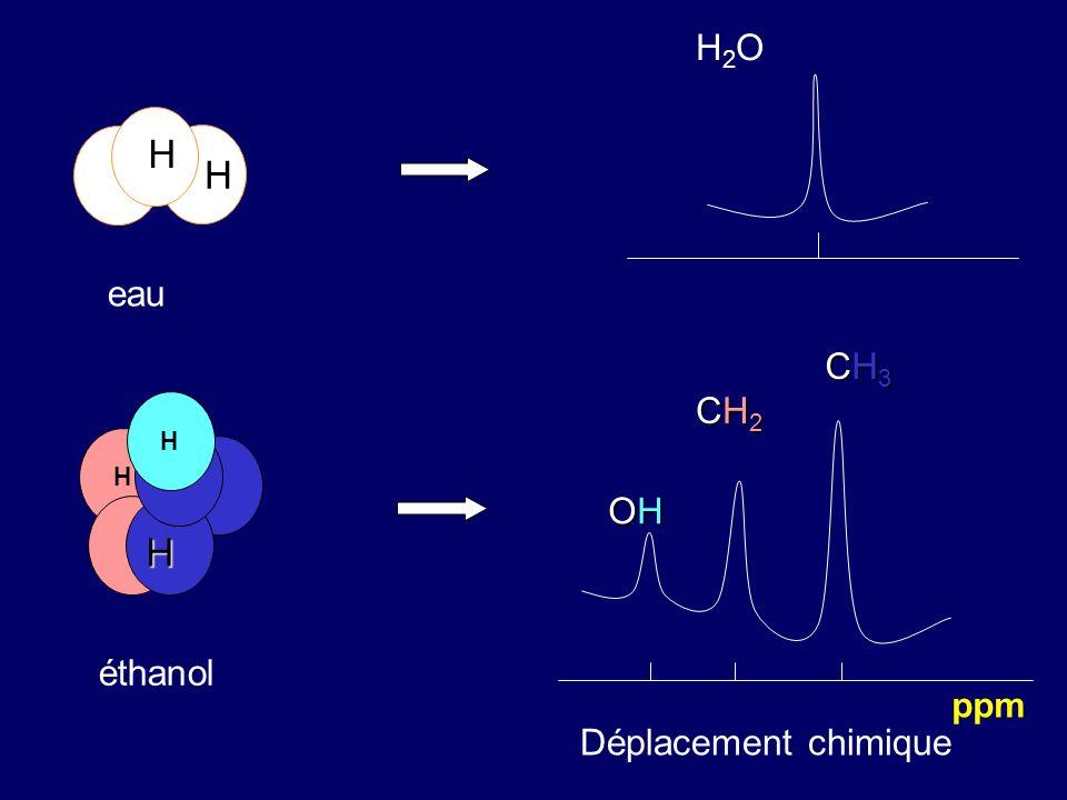 H2O H H eau CH3 CH2 H H H OH H éthanol ppm Déplacement chimique