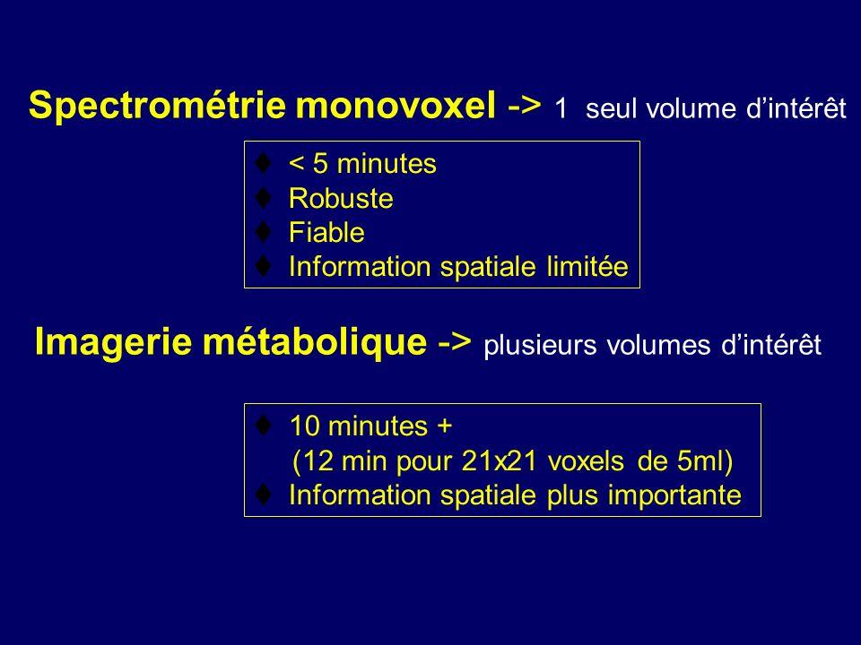 Spectrométrie monovoxel -> 1 seul volume d'intérêt