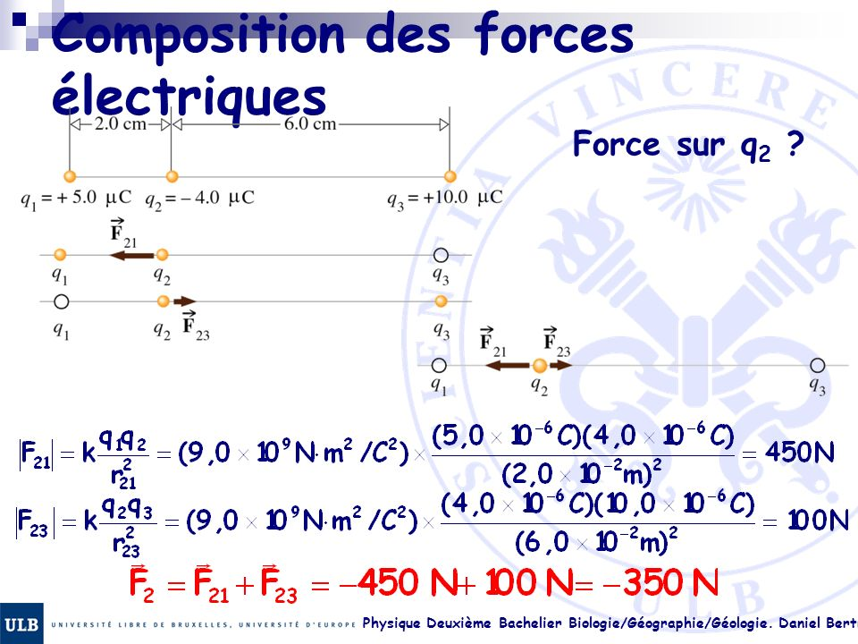Composition des forces électriques
