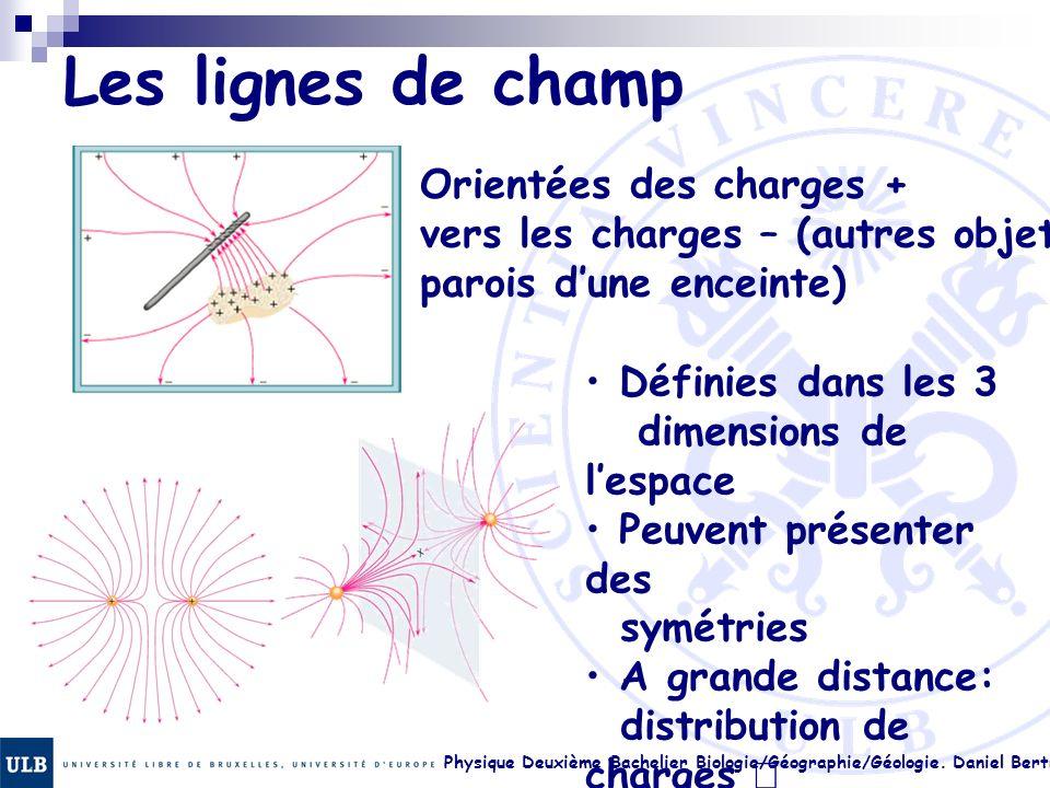 Les lignes de champ Orientées des charges + vers les charges – (autres objets ou parois d'une enceinte)
