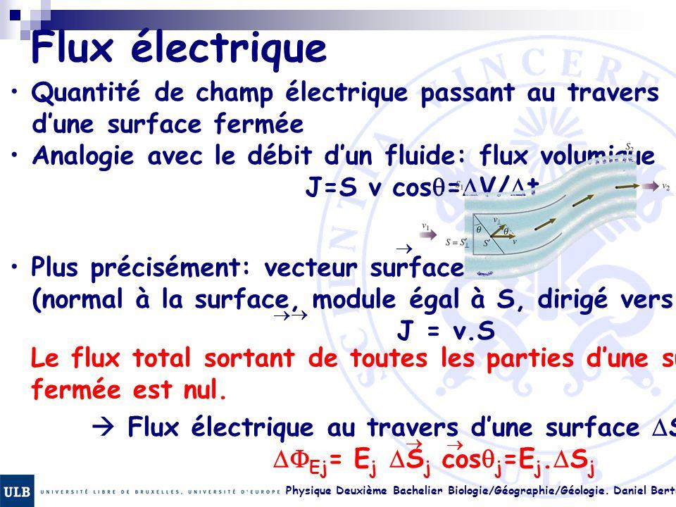 Flux électrique Quantité de champ électrique passant au travers d'une surface fermée. Analogie avec le débit d'un fluide: flux volumique.