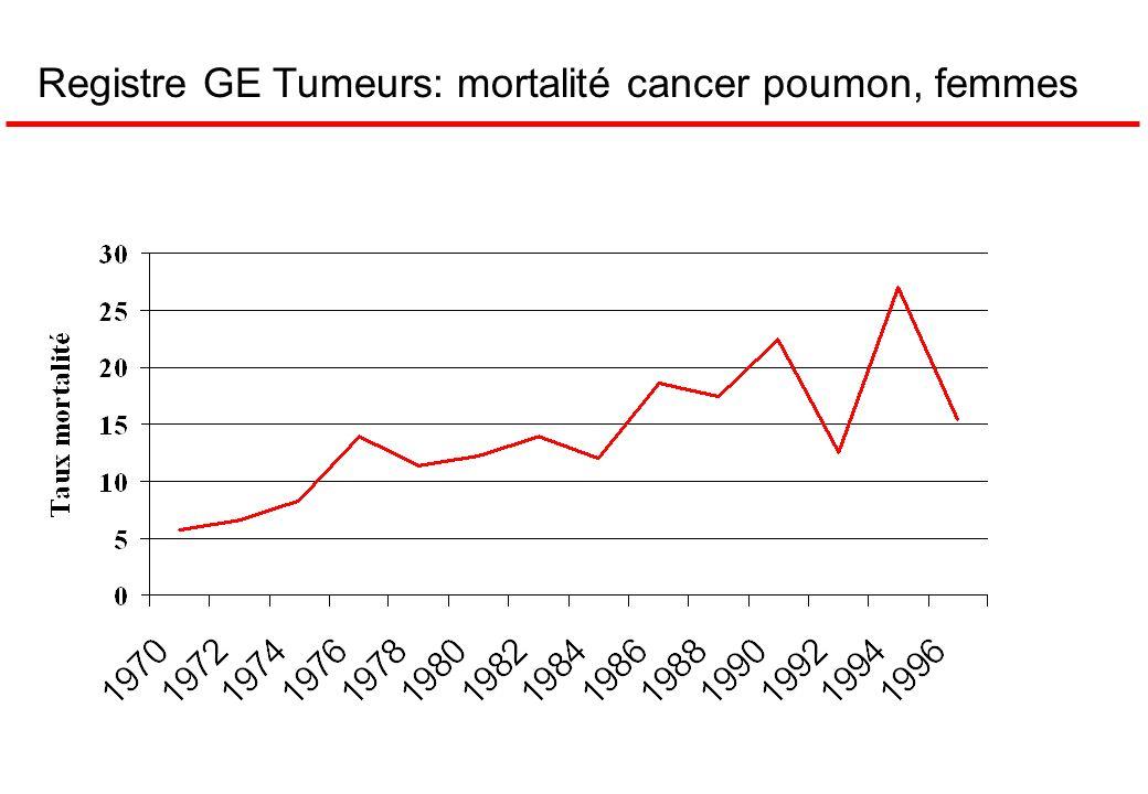 Registre GE Tumeurs: mortalité cancer poumon, femmes