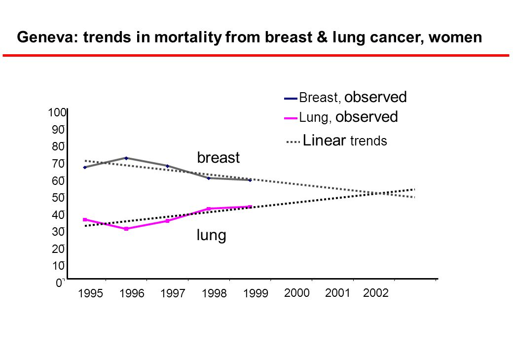 Geneva: trends in mortality from breast & lung cancer, women