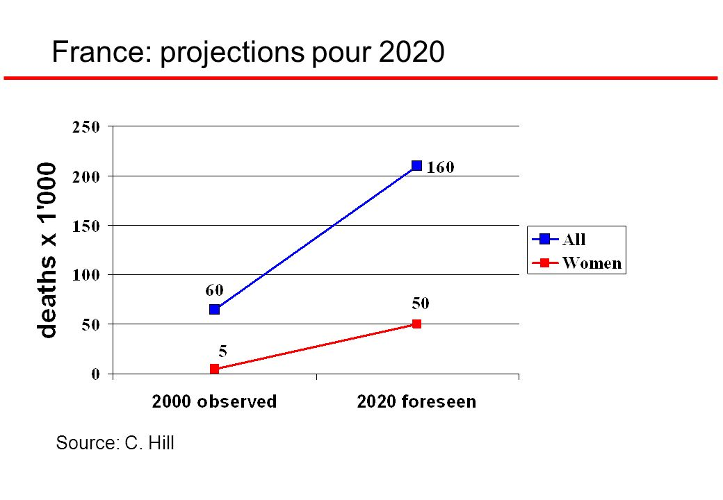 France: projections pour 2020