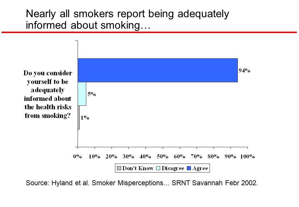 Nearly all smokers report being adequately informed about smoking…