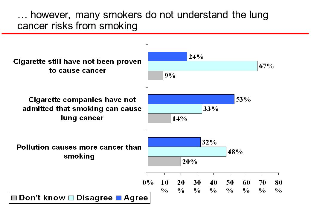 … however, many smokers do not understand the lung cancer risks from smoking