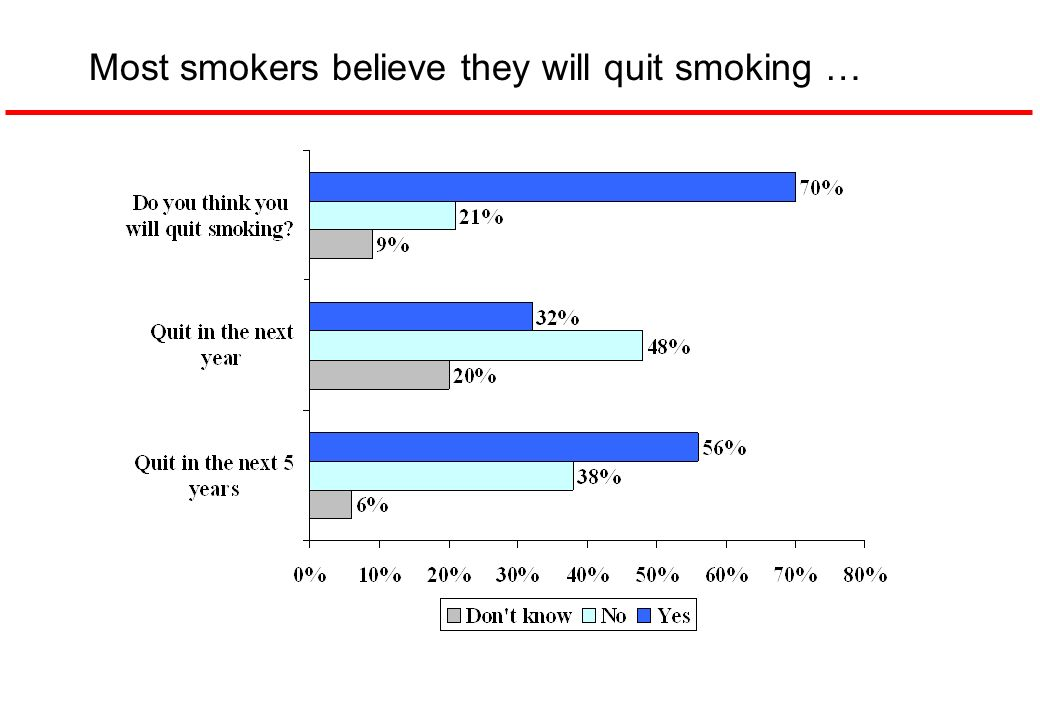 Most smokers believe they will quit smoking …