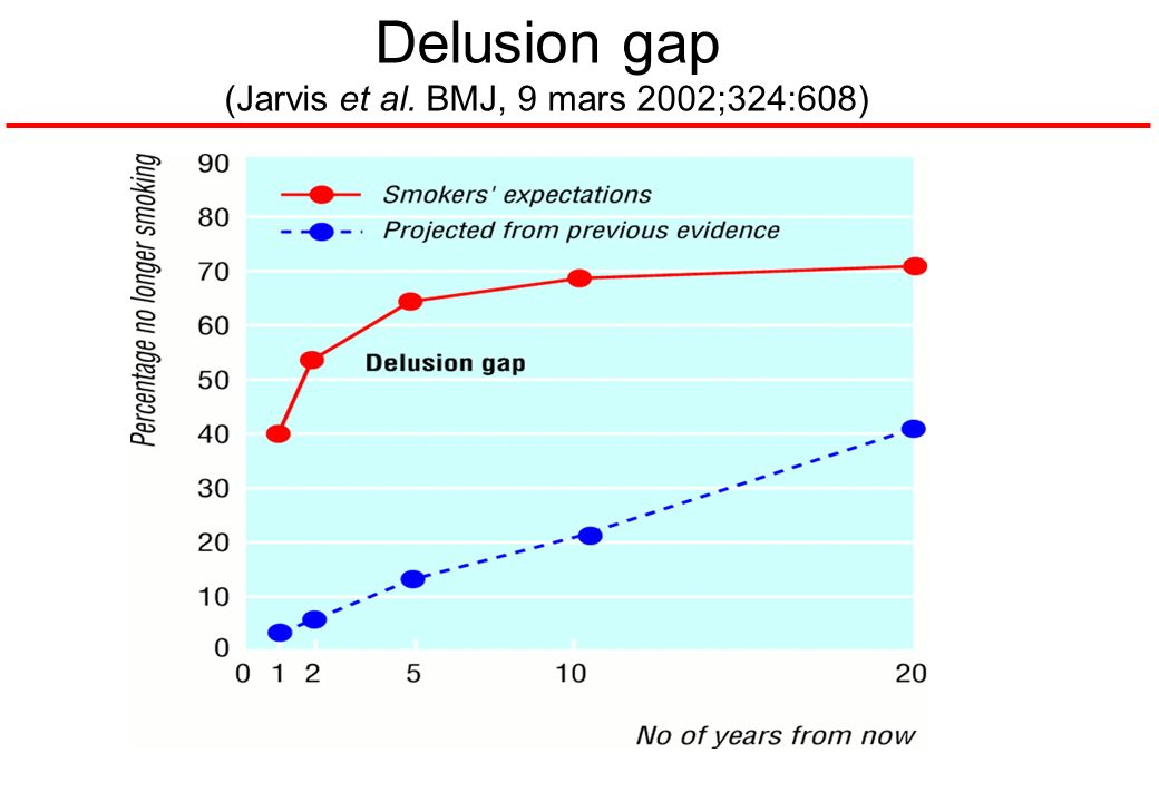 Delusion gap (Jarvis et al. BMJ, 9 mars 2002;324:608)