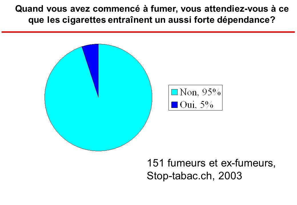 151 fumeurs et ex-fumeurs, Stop-tabac.ch, 2003