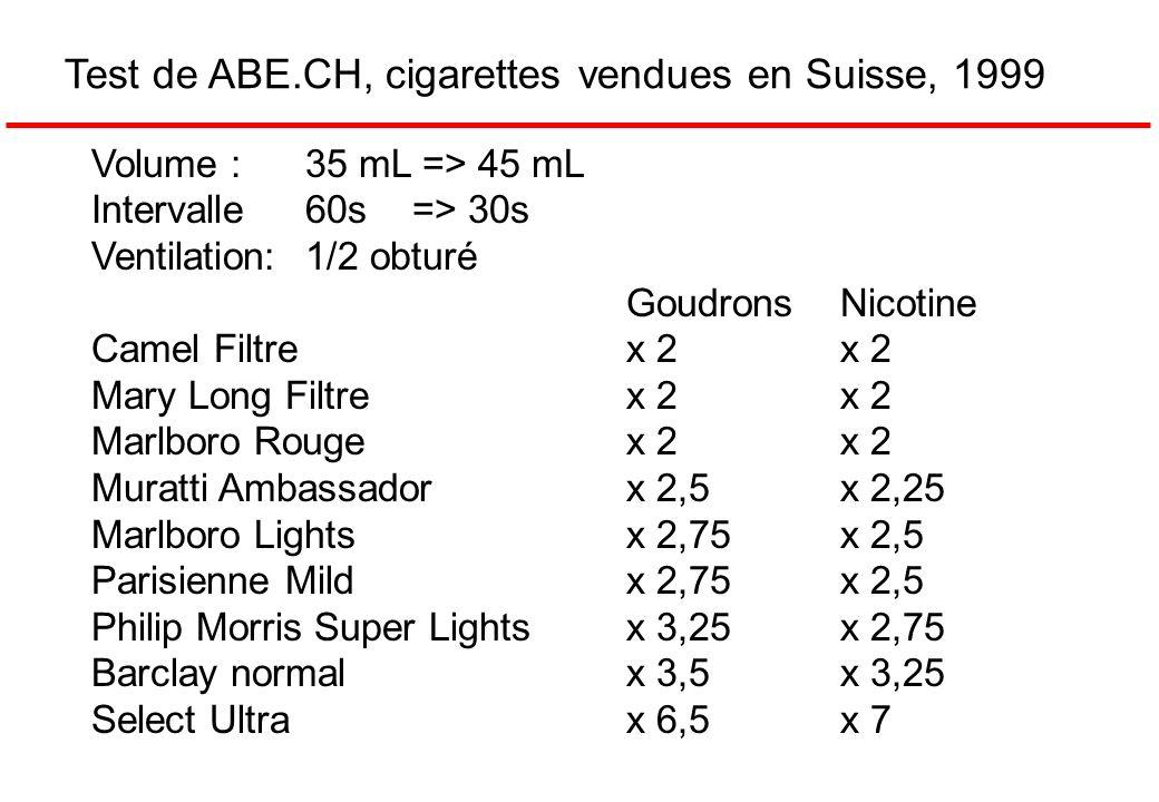 Test de ABE.CH, cigarettes vendues en Suisse, 1999