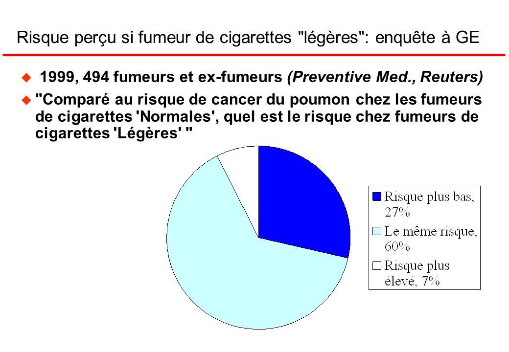 Risque perçu si fumeur de cigarettes légères : enquête à GE