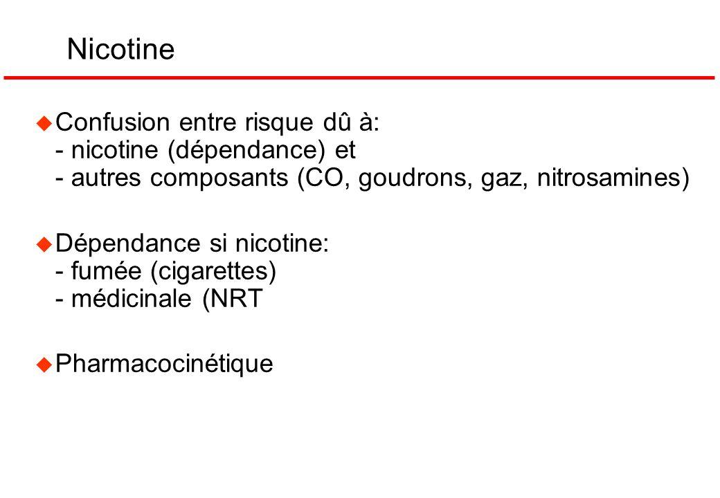 Nicotine Confusion entre risque dû à: - nicotine (dépendance) et - autres composants (CO, goudrons, gaz, nitrosamines)