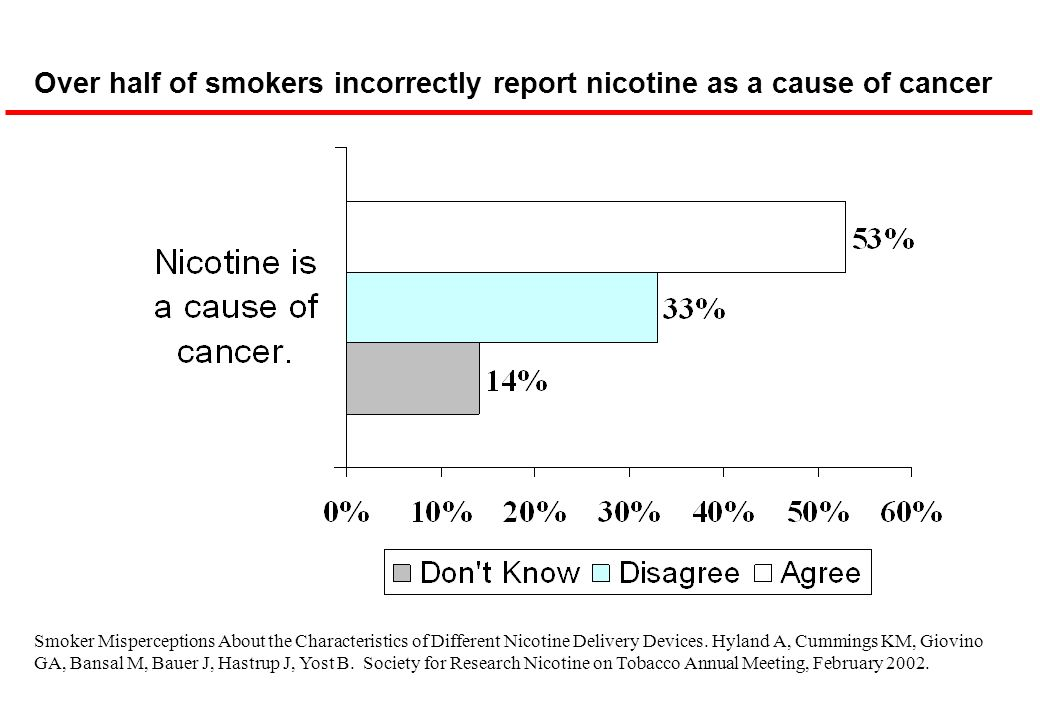 Over half of smokers incorrectly report nicotine as a cause of cancer