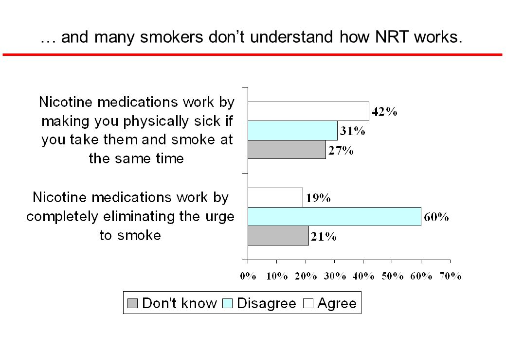 … and many smokers don't understand how NRT works.