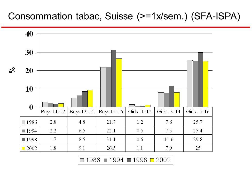 Consommation tabac, Suisse (>=1x/sem.) (SFA-ISPA)