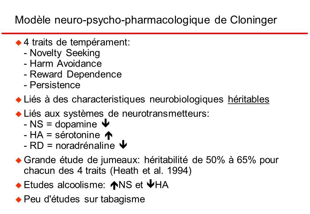 Modèle neuro-psycho-pharmacologique de Cloninger