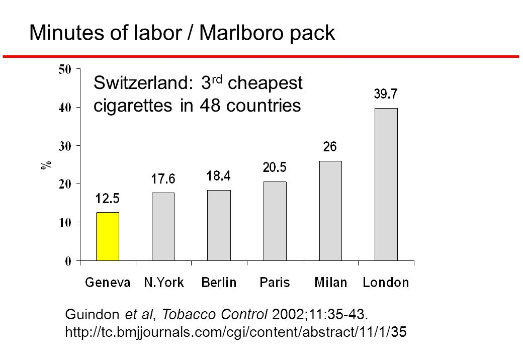Minutes of labor / Marlboro pack