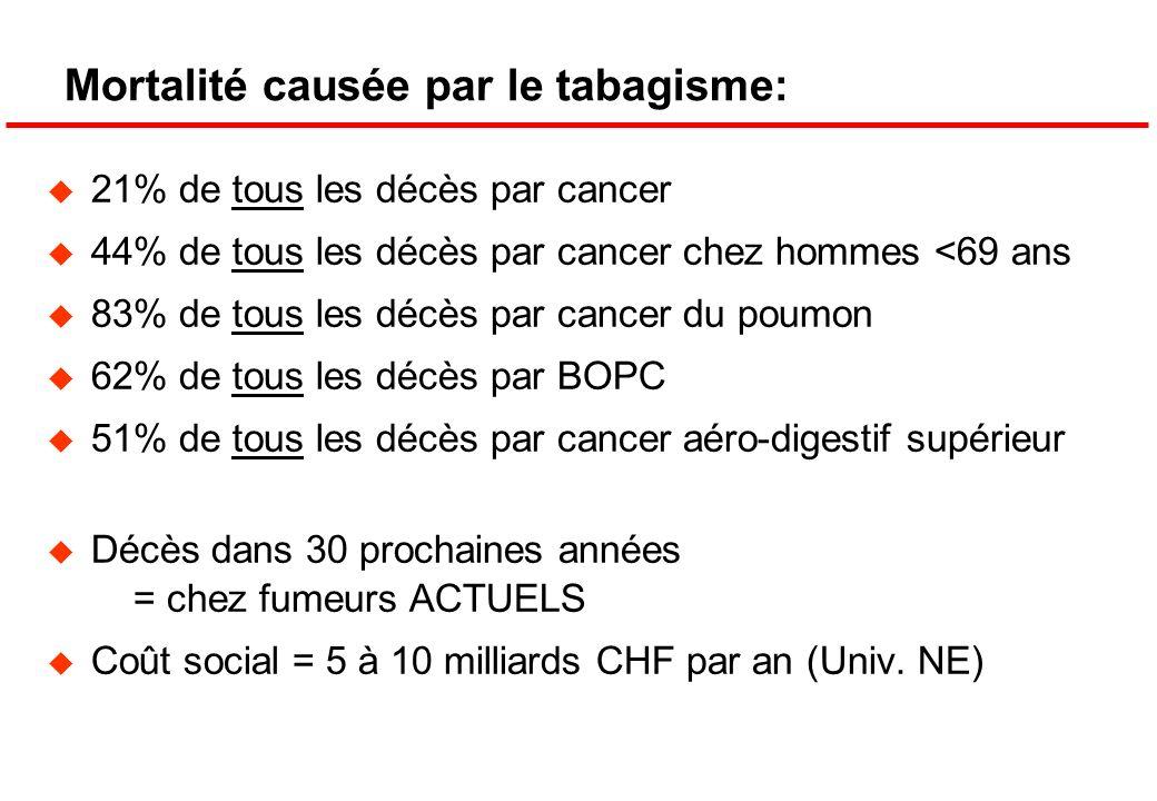 Mortalité causée par le tabagisme: