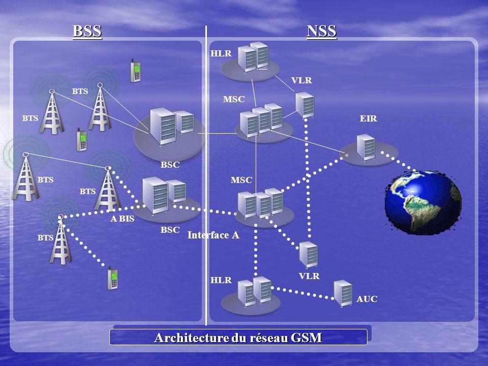 Architecture du réseau GSM