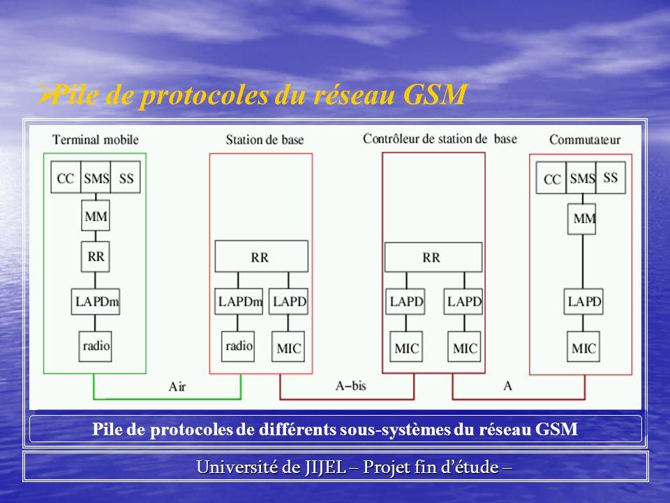 Pile de protocoles de différents sous-systèmes du réseau GSM
