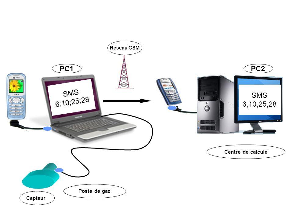 PC1 PC2 SMS 6;10;25;28 SMS 6;10;25;28 Centre de calcule Poste de gaz
