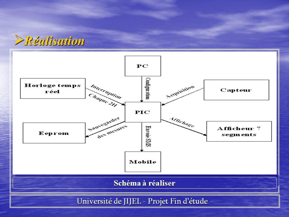 Université de JIJEL - Projet Fin d'étude -