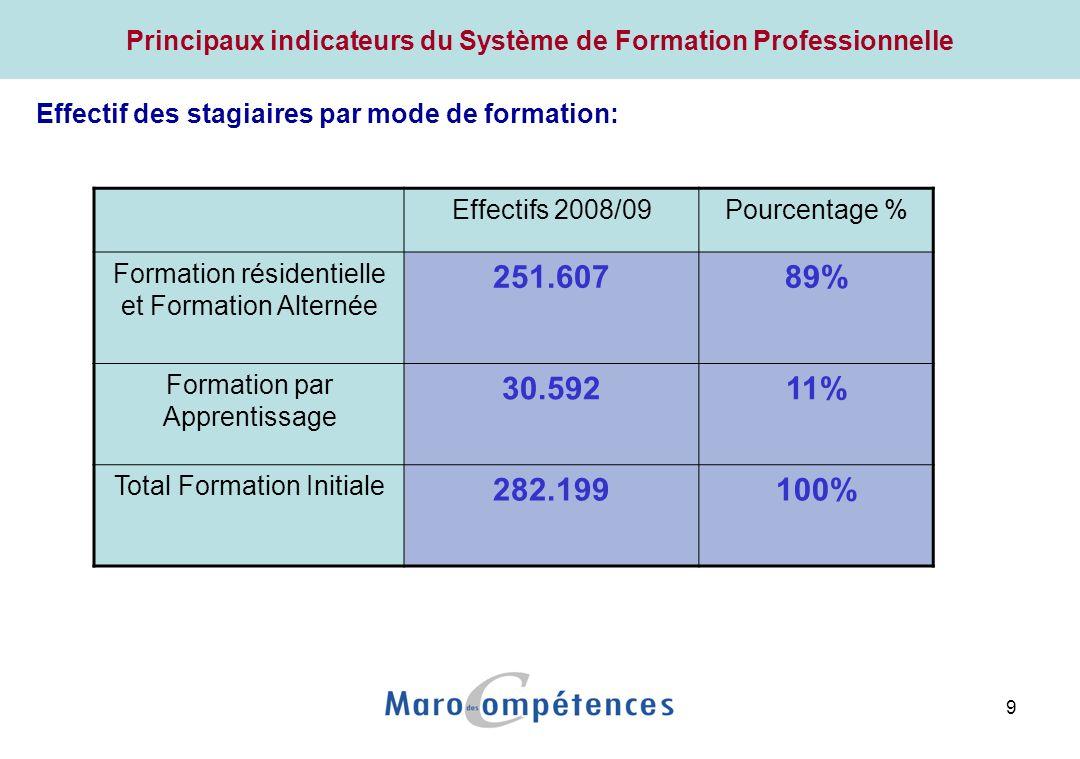 Principaux indicateurs du Système de Formation Professionnelle (2008):