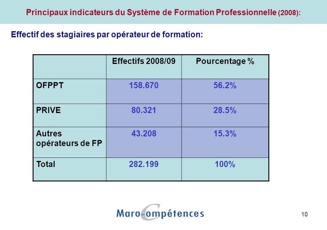 Principaux indicateurs du Système de Formation Professionnelle