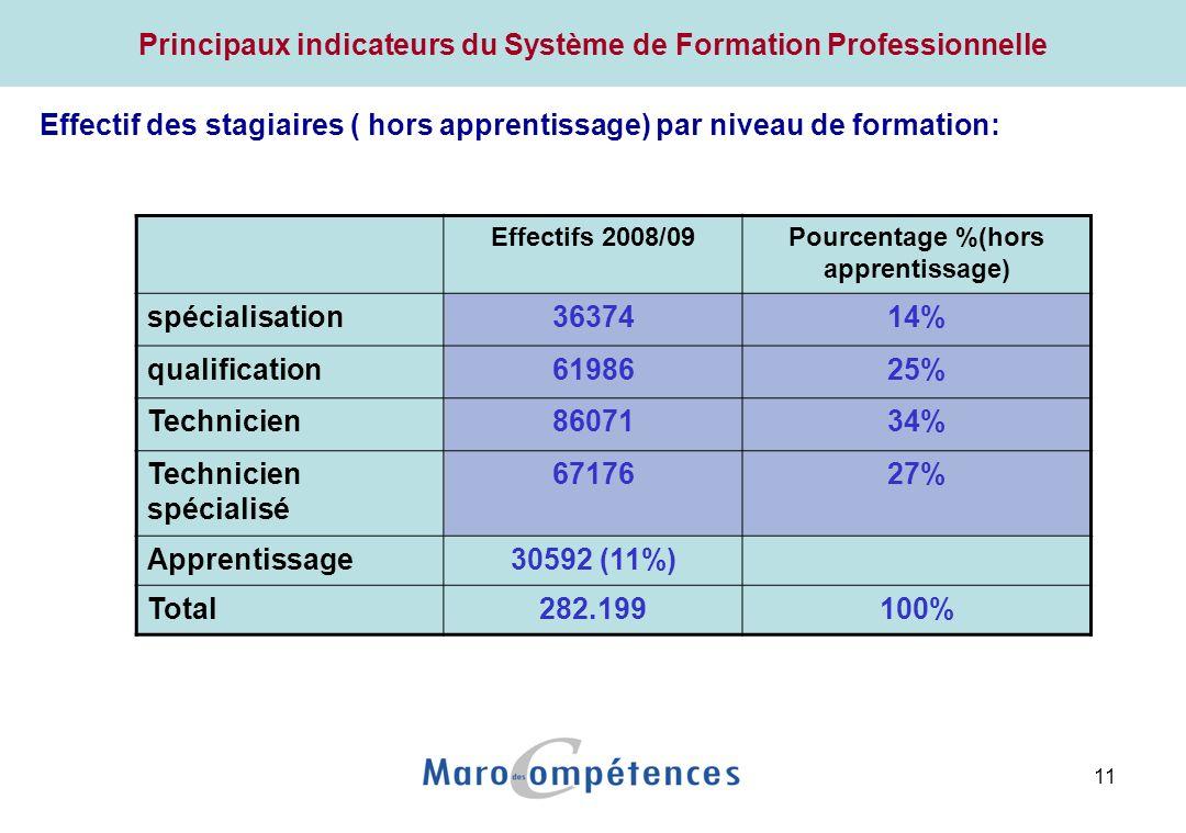 Stratégie de la Formation Professionnelle
