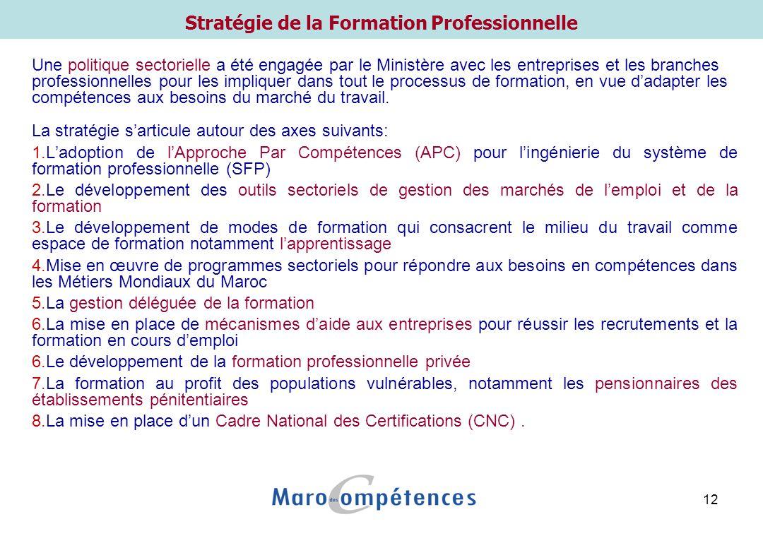 1er axe: Ingénierie du Système de FP selon l'APC