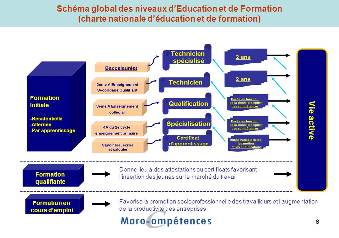 Principaux indicateurs du système de la Formation Professionnelle