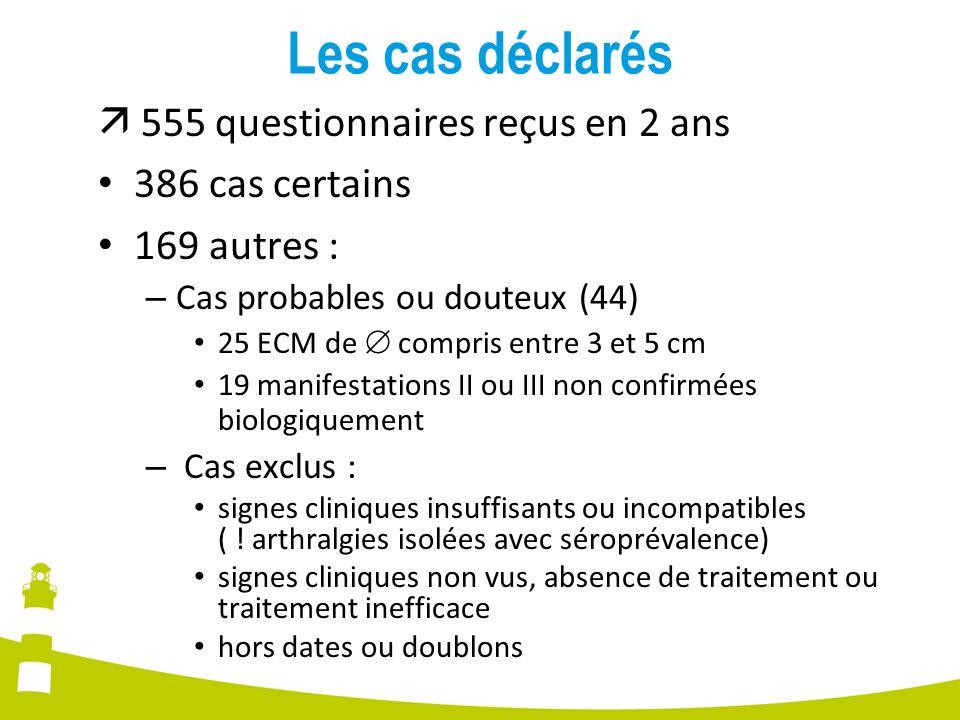 Les cas déclarés  555 questionnaires reçus en 2 ans 386 cas certains