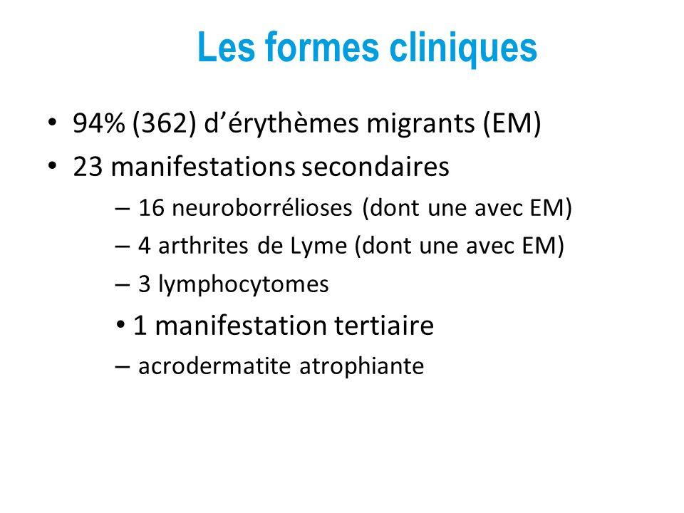 Les formes cliniques 94% (362) d'érythèmes migrants (EM)