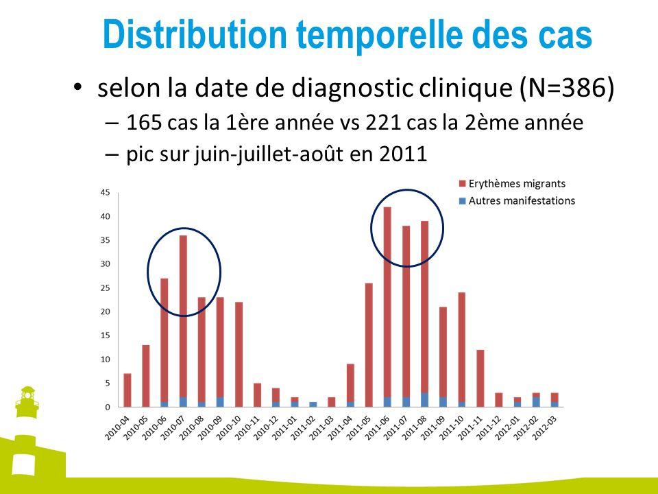 Distribution temporelle des cas