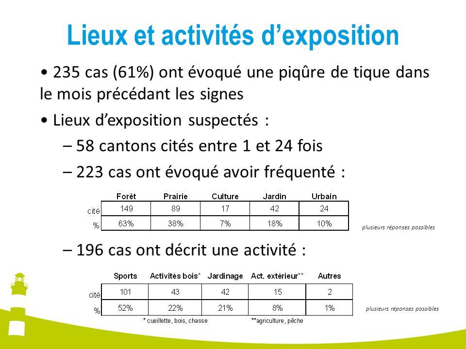 Lieux et activités d'exposition
