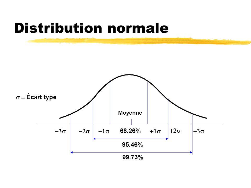Distribution normale s = Écart type -3s -2s -1s 68.26% +1s +2s +3s