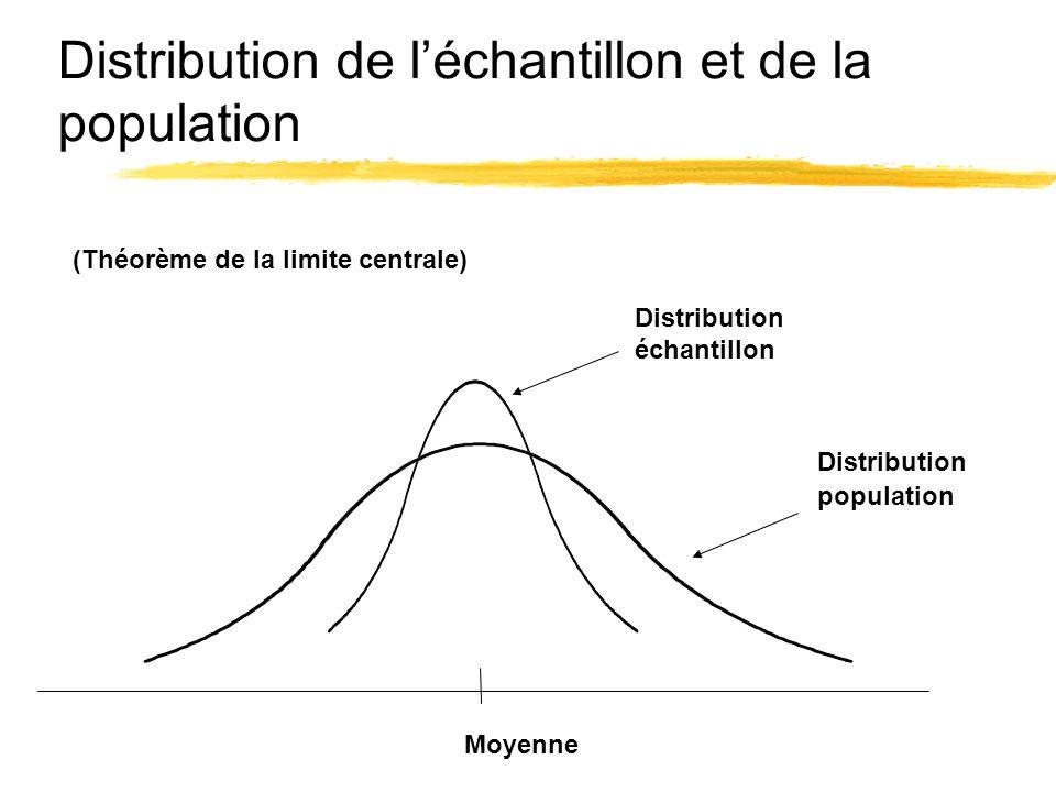 Distribution de l'échantillon et de la population