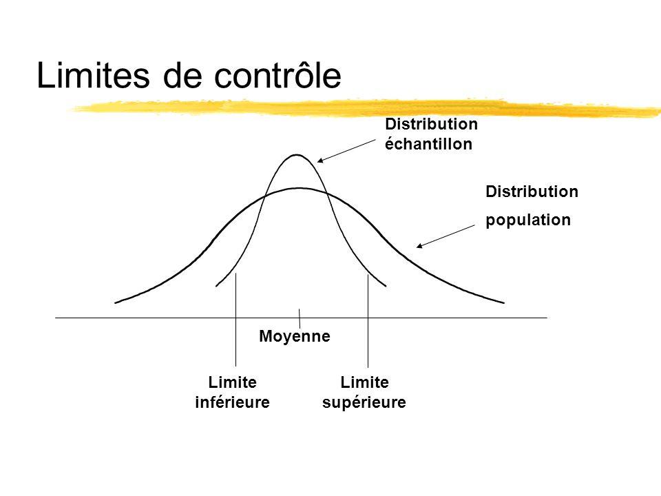 Limites de contrôle Distribution échantillon Distribution population
