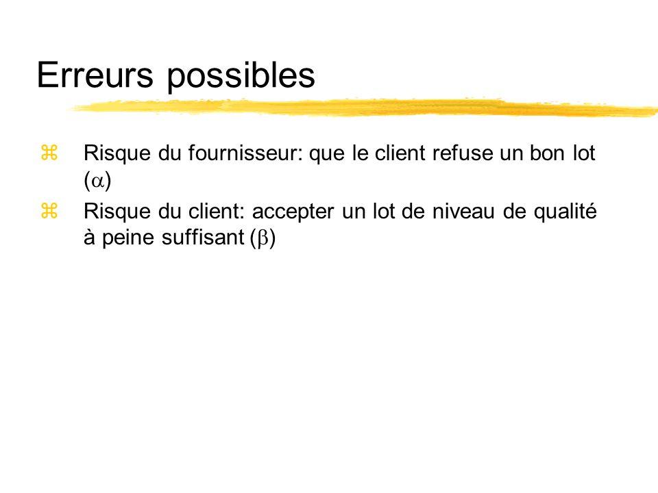 Erreurs possibles Risque du fournisseur: que le client refuse un bon lot ()